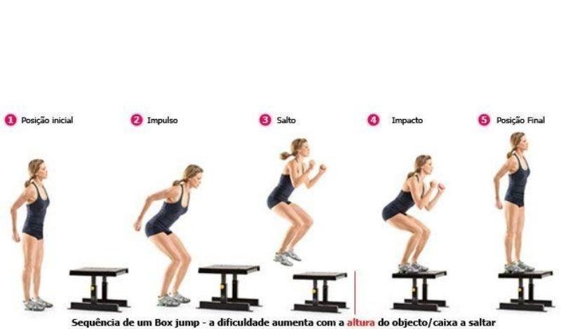 post no blog os exercicios aerobicos e seus beneficios